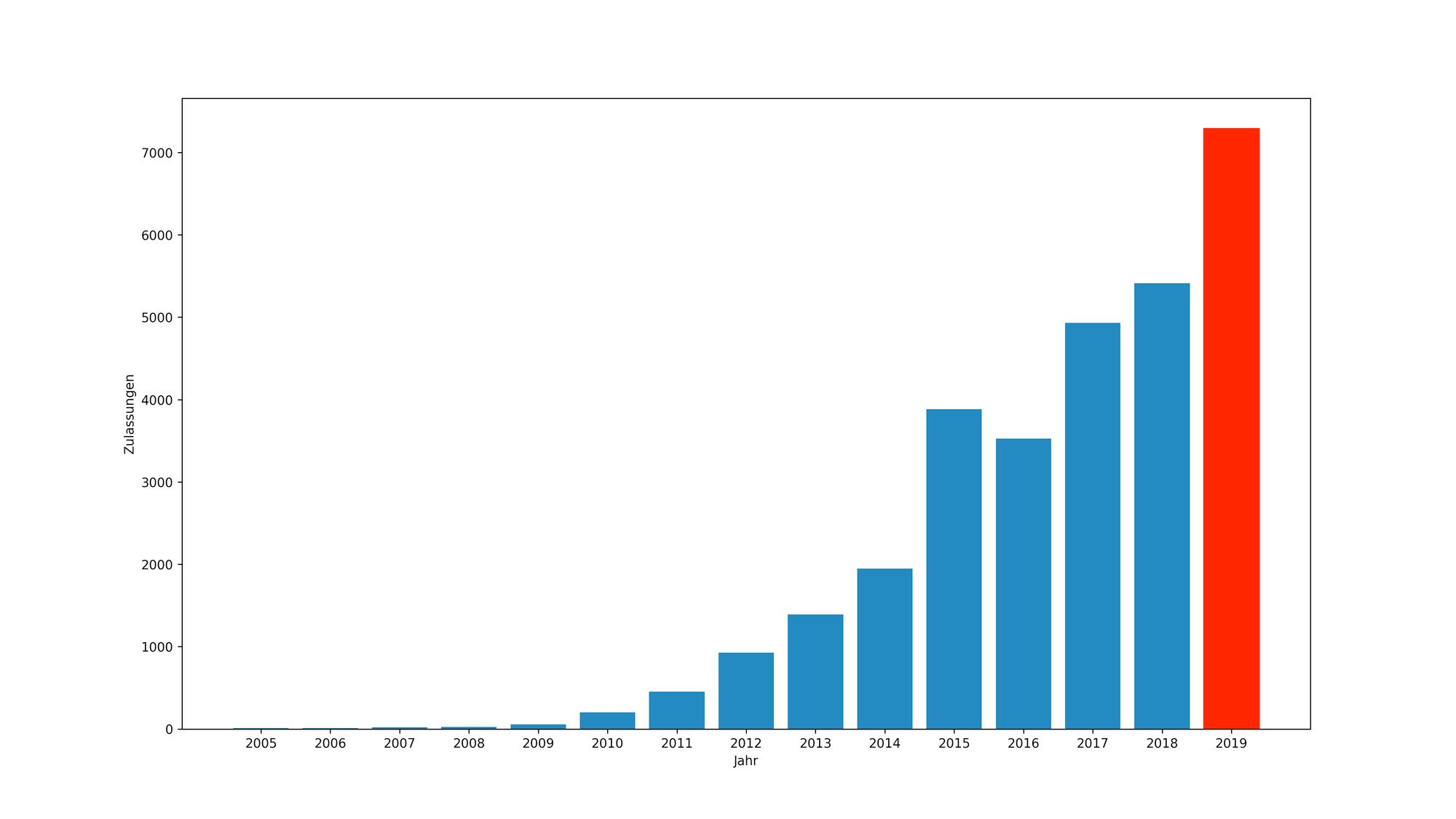 Statistik von neu zugelassenen Elektroautos in der Schweiz