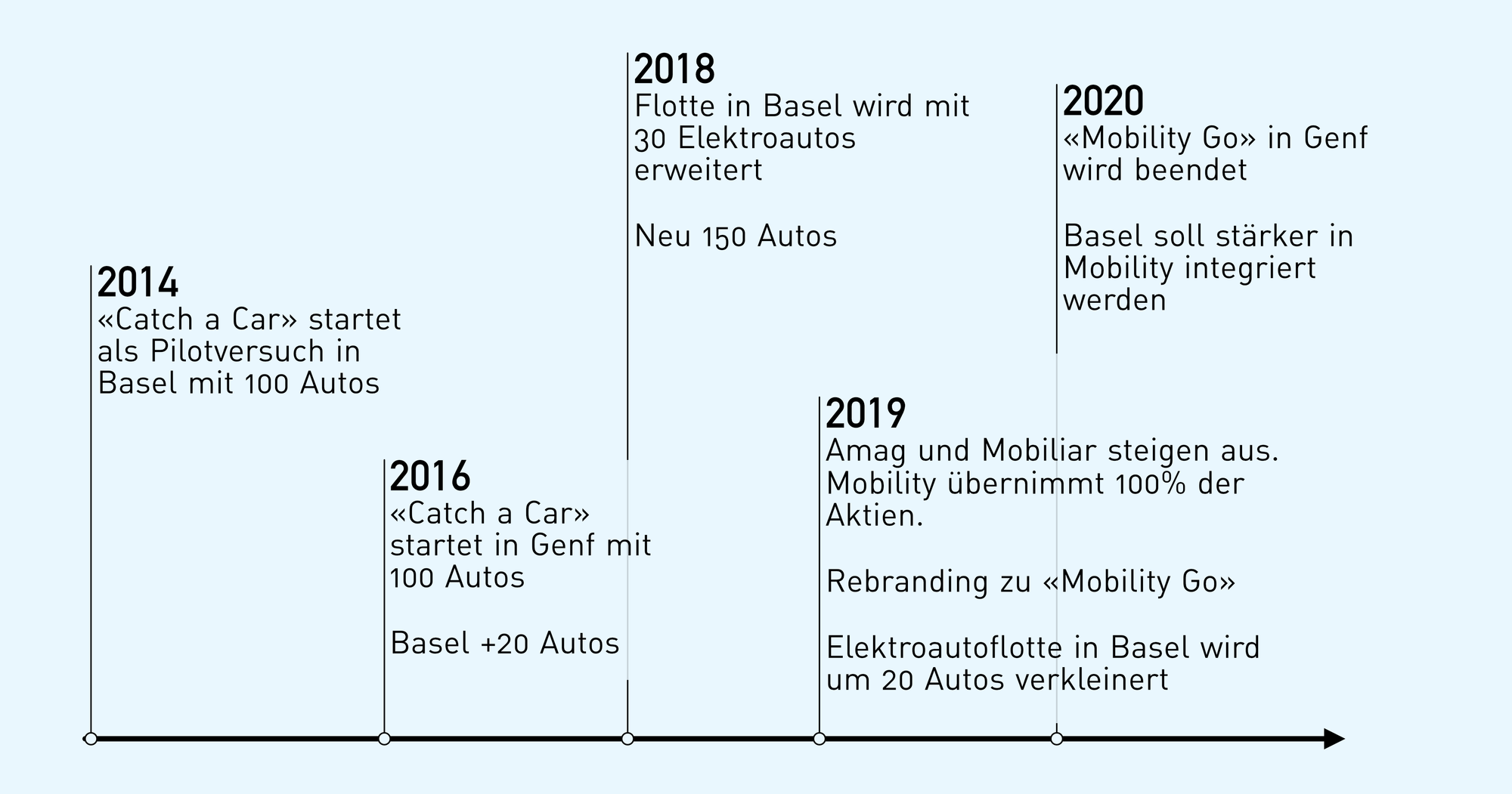 Mobility Go timeline seit der Gründung 2014